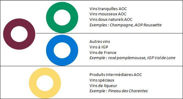 Tableau des CRD liées aux vins